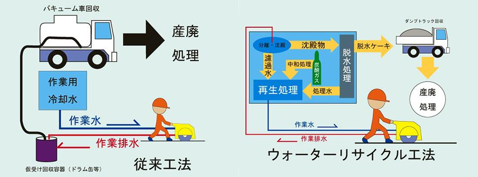 従来工法 ウォーターリサイクル工法